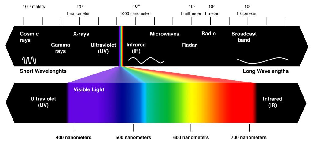 infrarood straling
